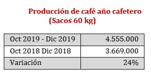 Producción de café en 2019 se consolida como la más alta en los últimos 25 años
