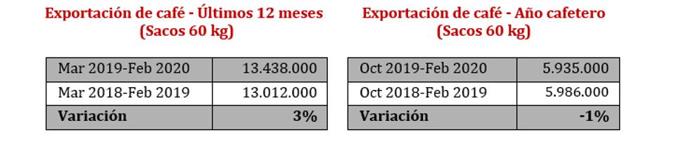 Producción de café disminuyó 9 % en el país