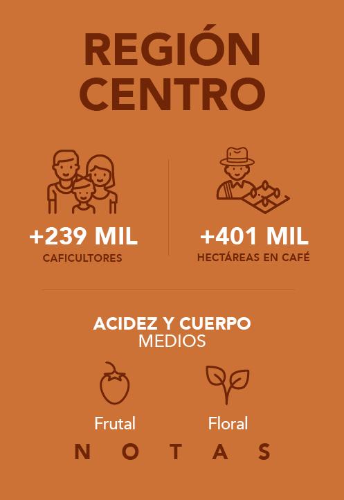 Región Centro