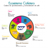 Coffee  Ecosystem under SAP platform, a case study for  the German software giant.