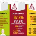 Coffee Growers Elections: a Symbol of Café de Colombia's Soundness & Legitimacy