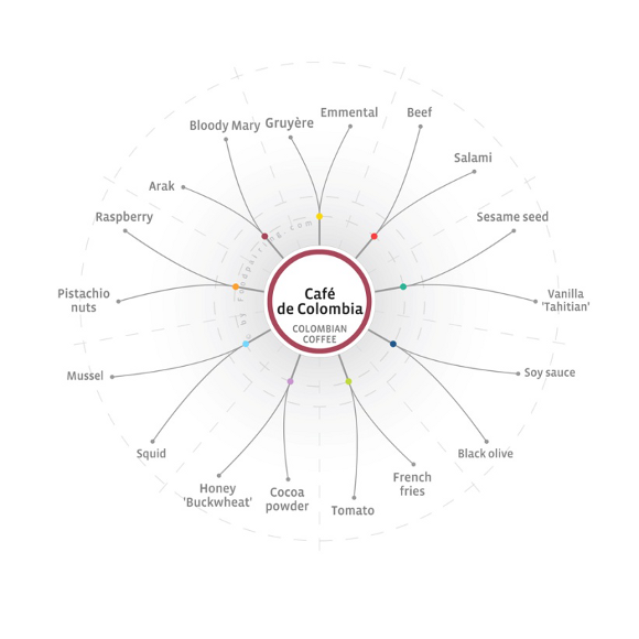 the food industry now has the foodpairing tree for caf u00e9 de