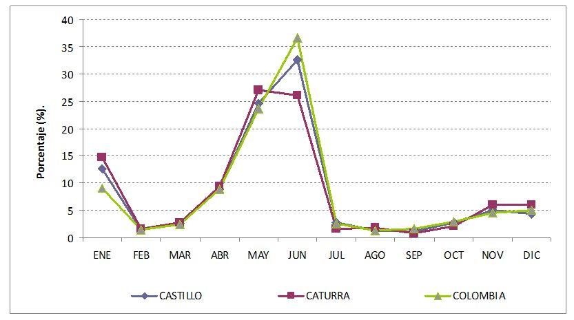 Estacionalidad de cosechas en el Cauca
